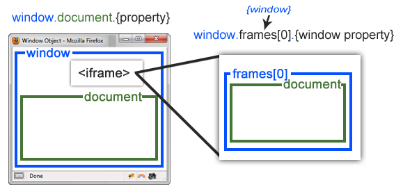 What is the difference between document and window objects for Window object